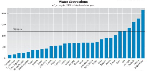 image of water consumption ranking Canada as 15 out of 16 peer countries