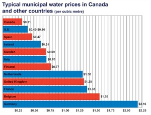 graph showing Canada's water prices compared to 11  other countries