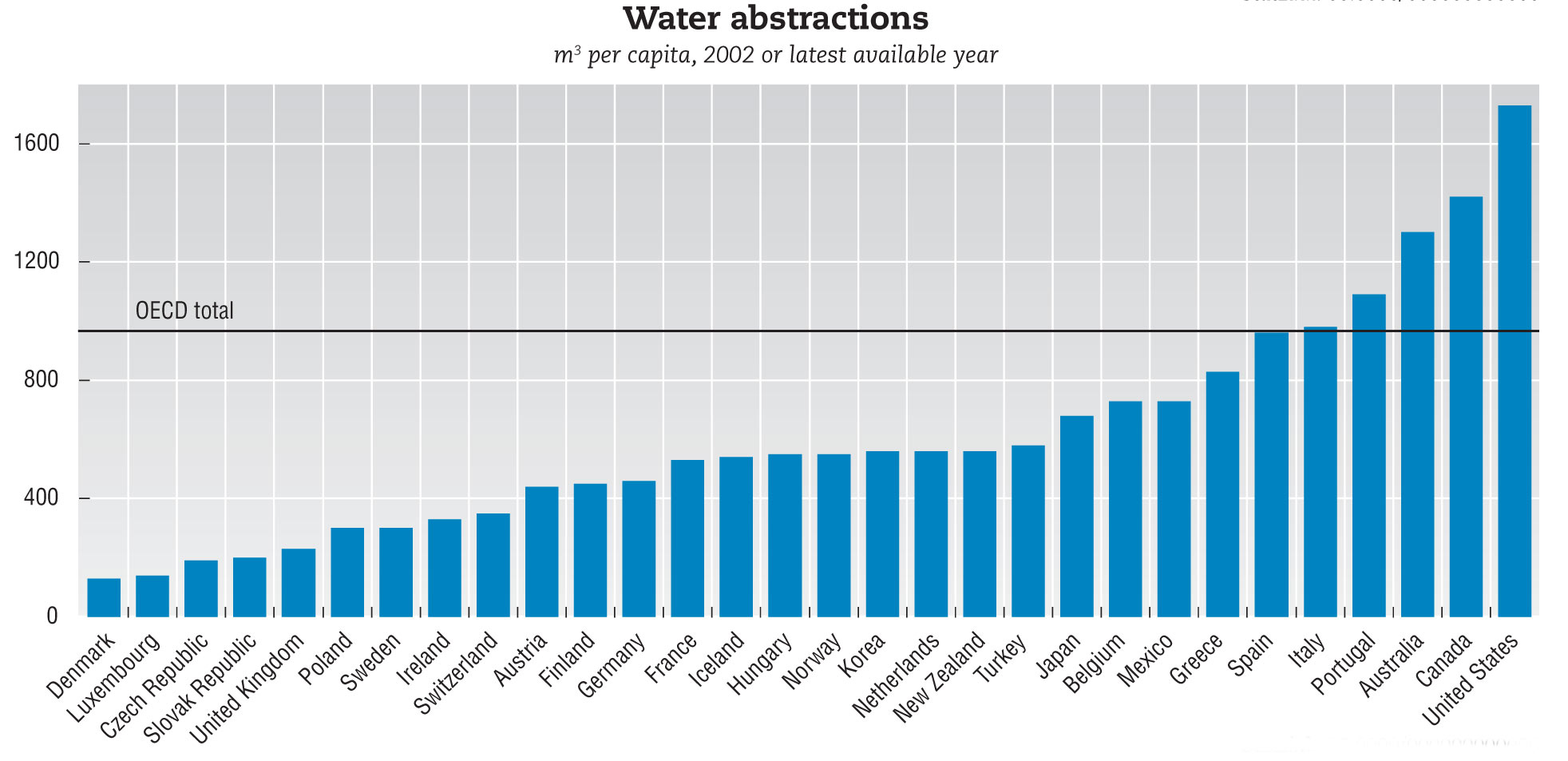 image of graph comparing per capita water use in Canada and 15 other ...