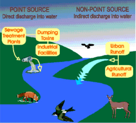 The Abcs Of Point Source Versus Nonpoint Source Pollution