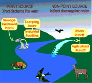 Point Source & Nonpoint Source  image courtesy of t4-1contaminants blogspot